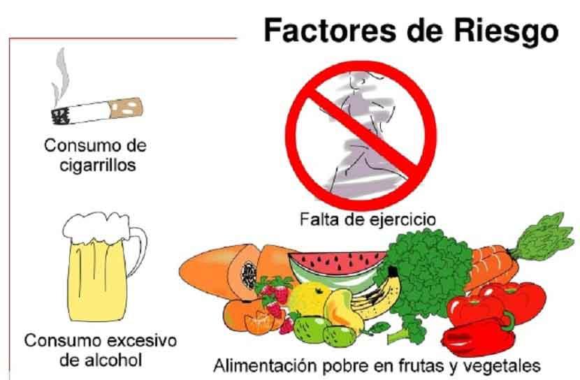 Figura 3. Factores de riesgo de hipertensión arterial.