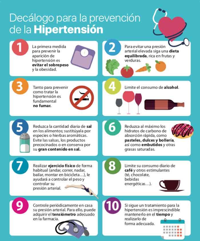 Figura 7. 10 medidas para prevenir el aumento de la presión arterial.