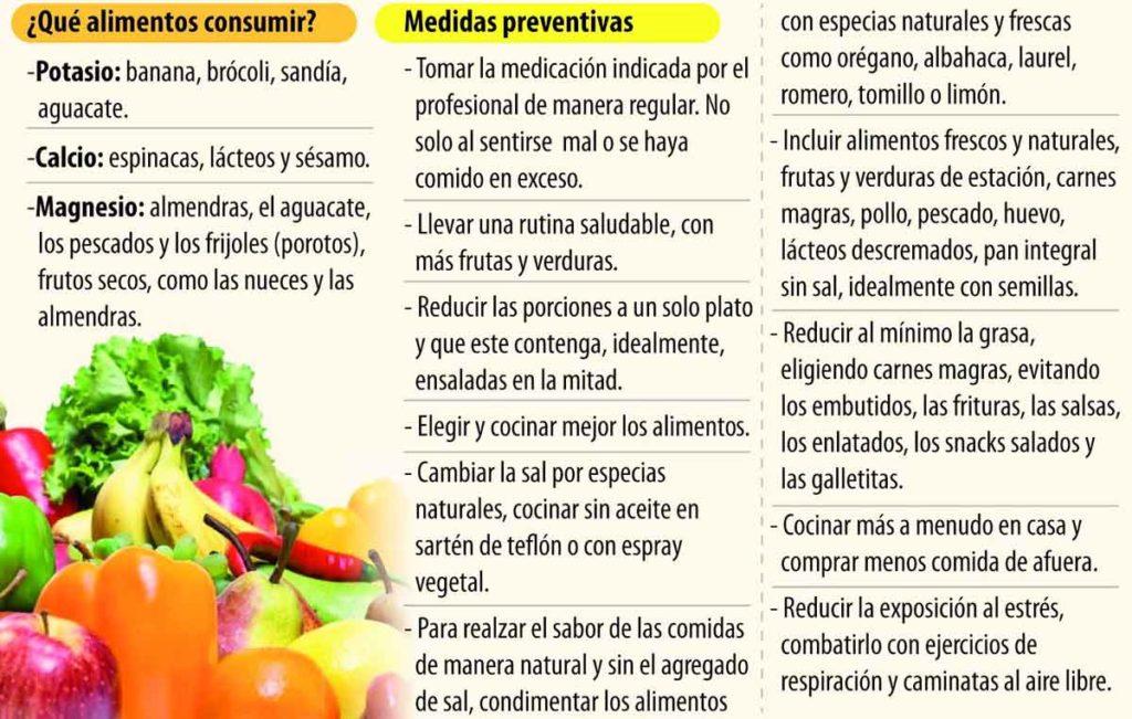 Figura 8. Medidas dietéticas para el control de la hipertensión arterial.