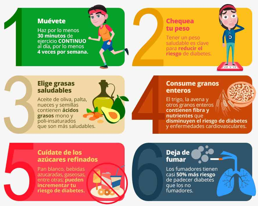 Figura 3. 6 medidas fundamentales para prevenir la diabetes tipo 2.