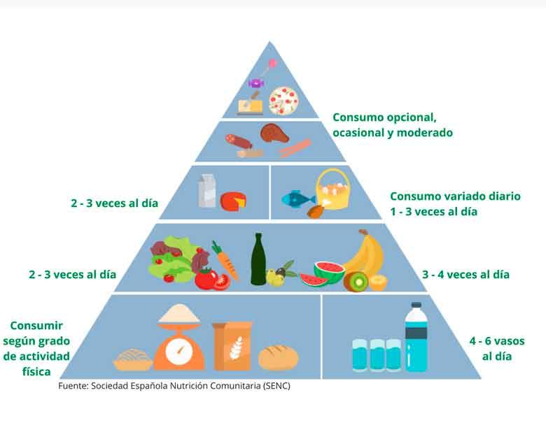 Figura 4, Pirámide alimentaria.