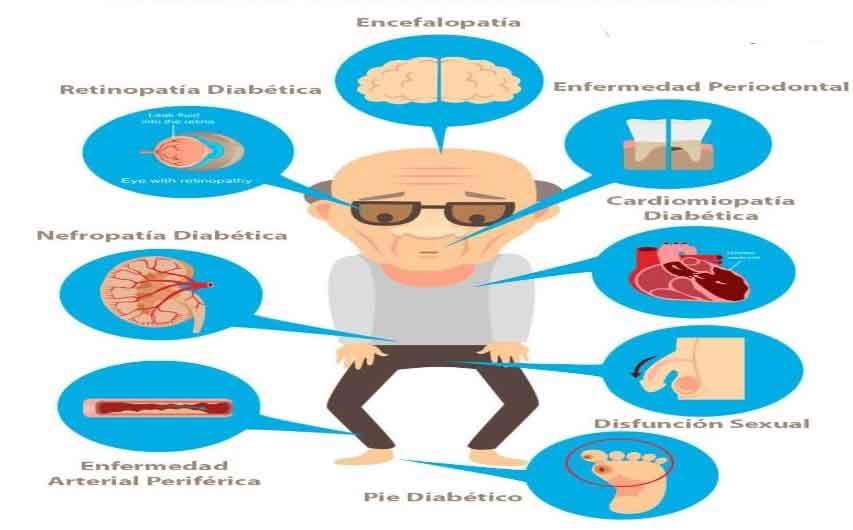 Figura 6. Complicaciones de la diabetes.