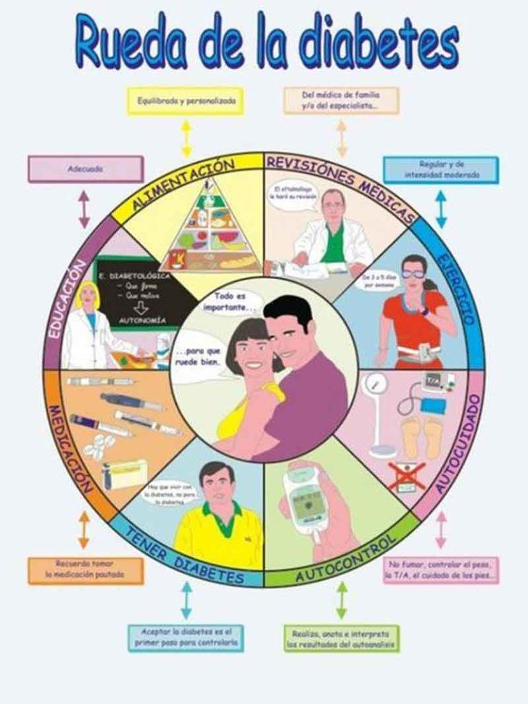 Figura 7. Medidas generales que debe tener en cuenta el paciente diabético.