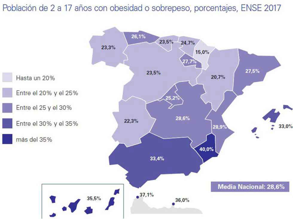 Figura 3. Un 30% de la población infantil en España presenta sobrepeso.