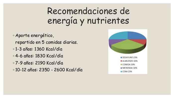 Figura 7. Valor energético diario repartido entre las 5 comidas.
