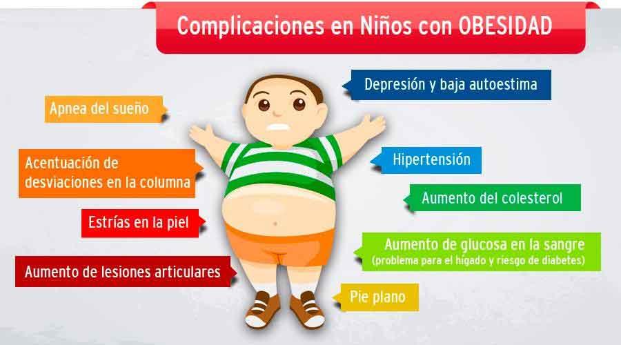 Figura 8. Principales complicaciones de la obesidad infantil.