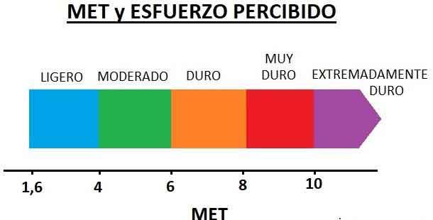 Figura 2. Intensidad de ejercicio expresada en METS.
