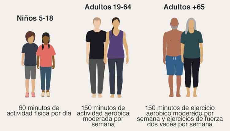 Figura 6. Actividad física recomendada en una población normal y por edades.