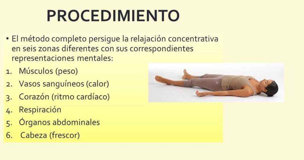 Figura 6. Procedimiento para la técnica de Shultz. Concentrándonos en estas 6 zonas diferentes de nuestro cuerpo, lograremos una relajación física y mental completa.
