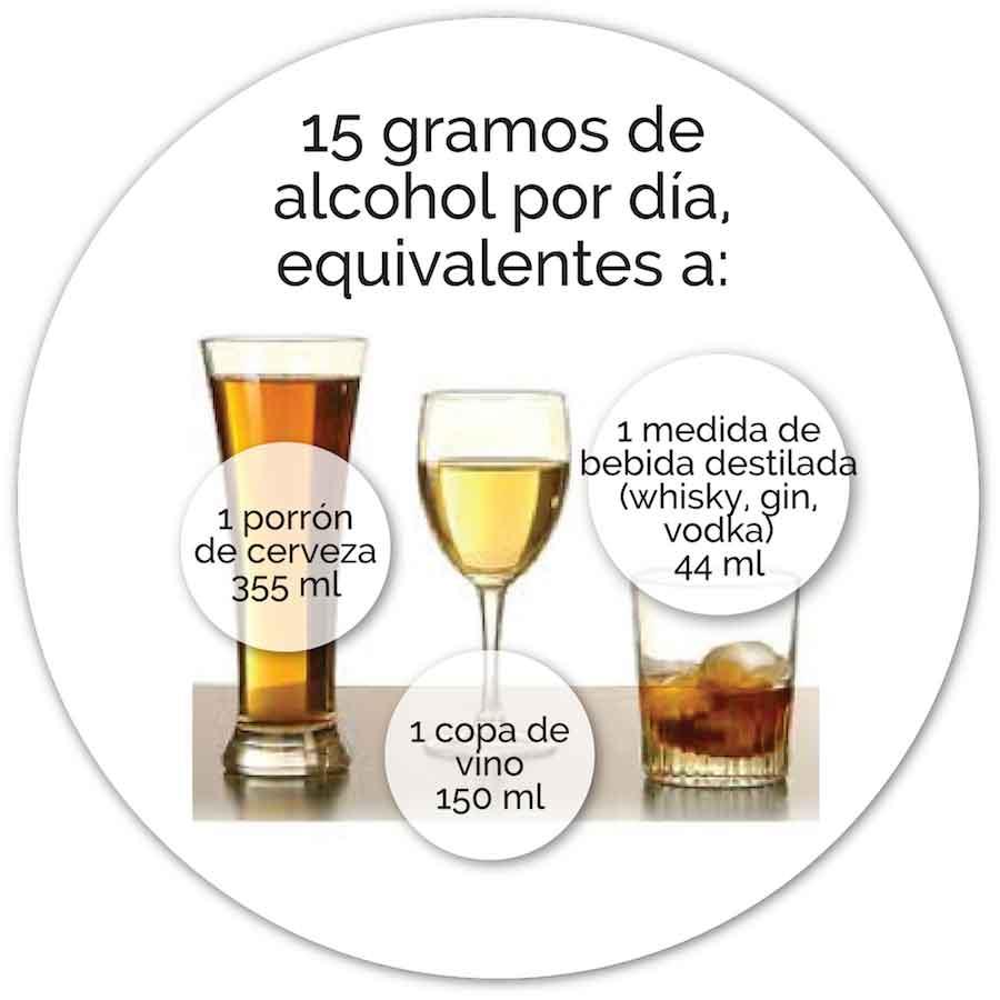 Figura 2. Consumo máximo recomendado de alcohol.